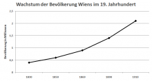 Bevölkerungswachstum Wiens im 19. Jahrhundert